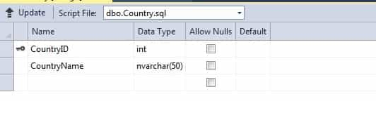 SQL Table Country